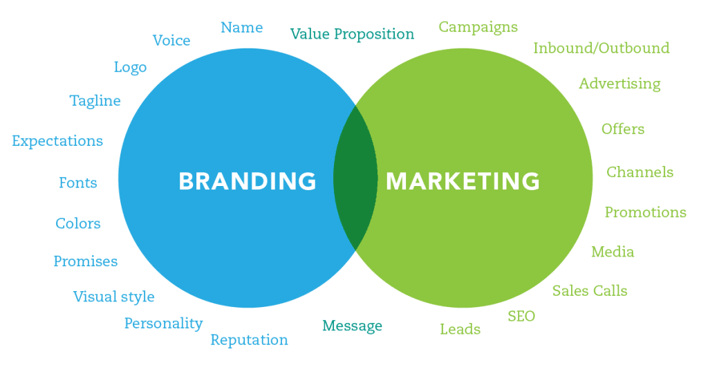 Branding Is An Experience Tips To Succeed With Your Brand